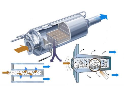 A részecskeszűrő működése csak elsőre tűnik egyszerűnek.